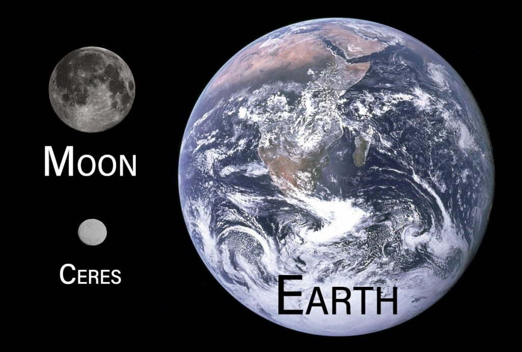 Comparison of planet Earth, Moon, and dwarf planet Ceres