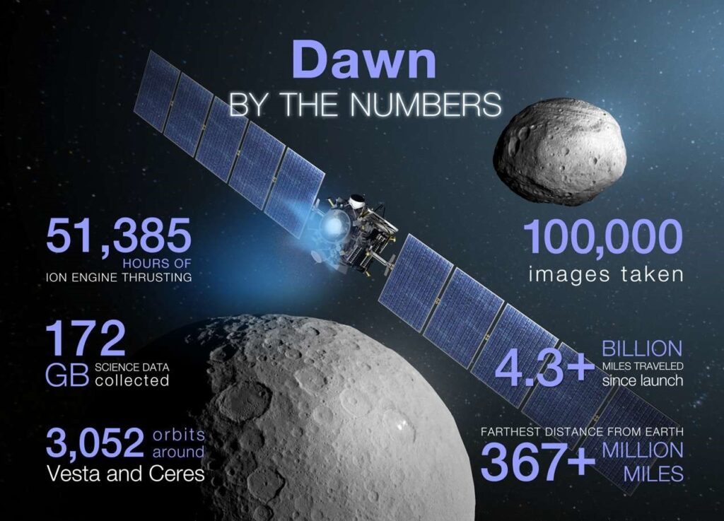 Nasa's Dawn mission facts and figures